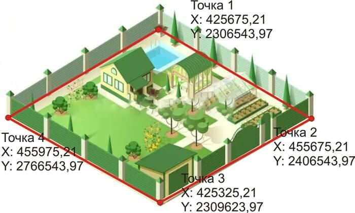 Что такое границы земельного участка пример 2